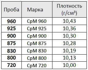 Зависимость плотности от параметра серебра