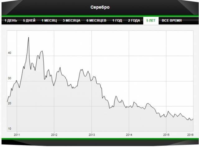 График колебания цен на серебро за последние 5 лет указывает на понижение